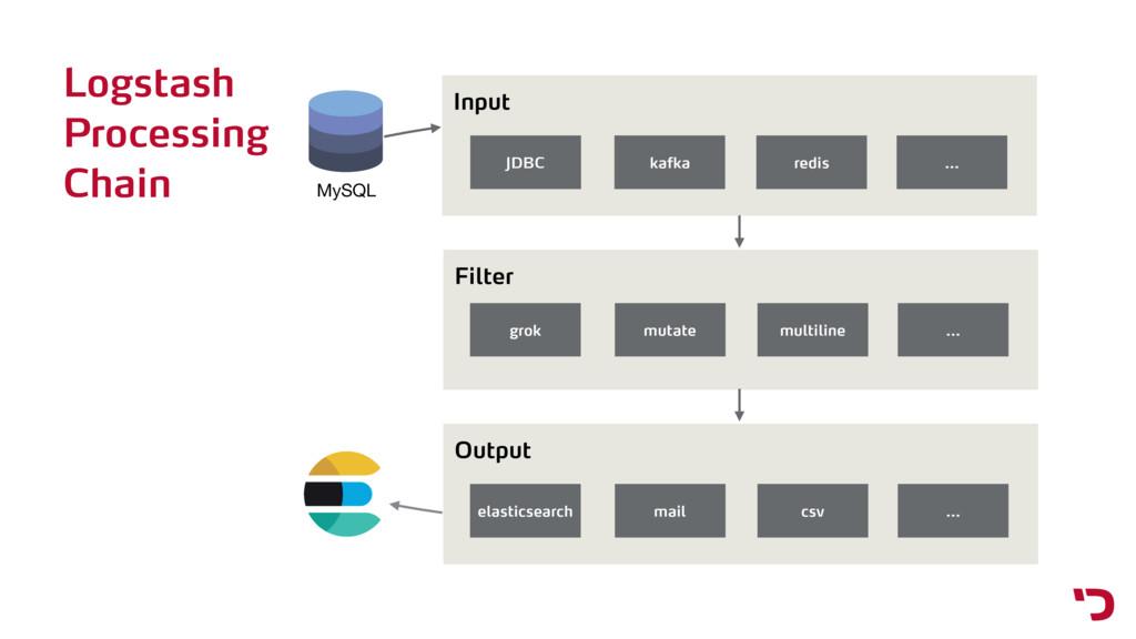 Logstash Processing Chain MySQL Input JDBC kafk...
