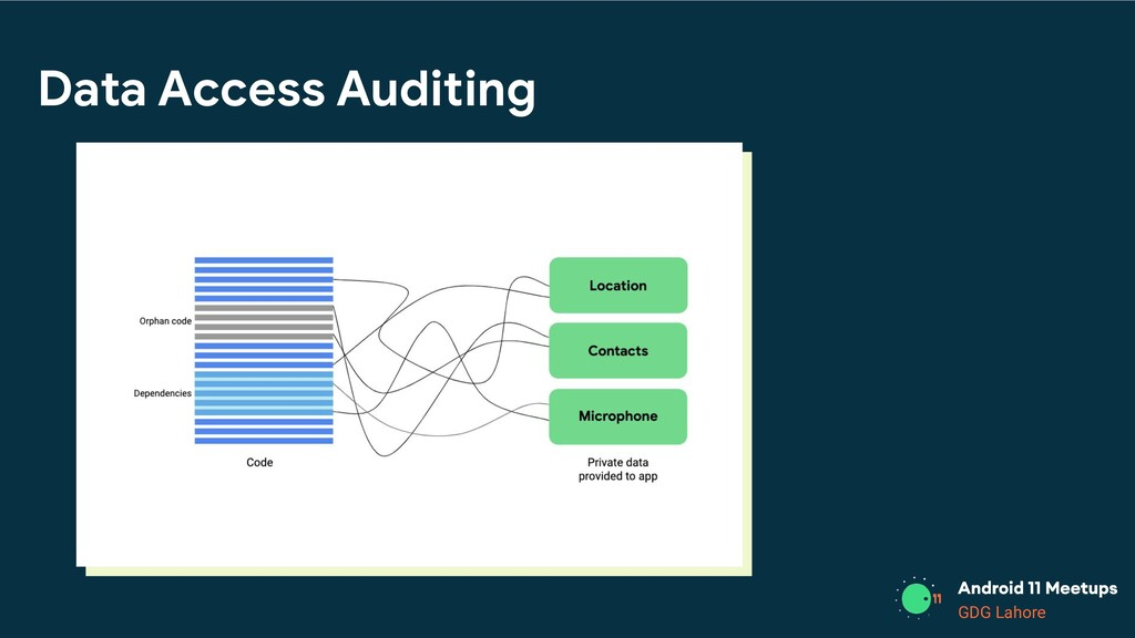 GDG Lahore Data Access Auditing • Listen for wh...