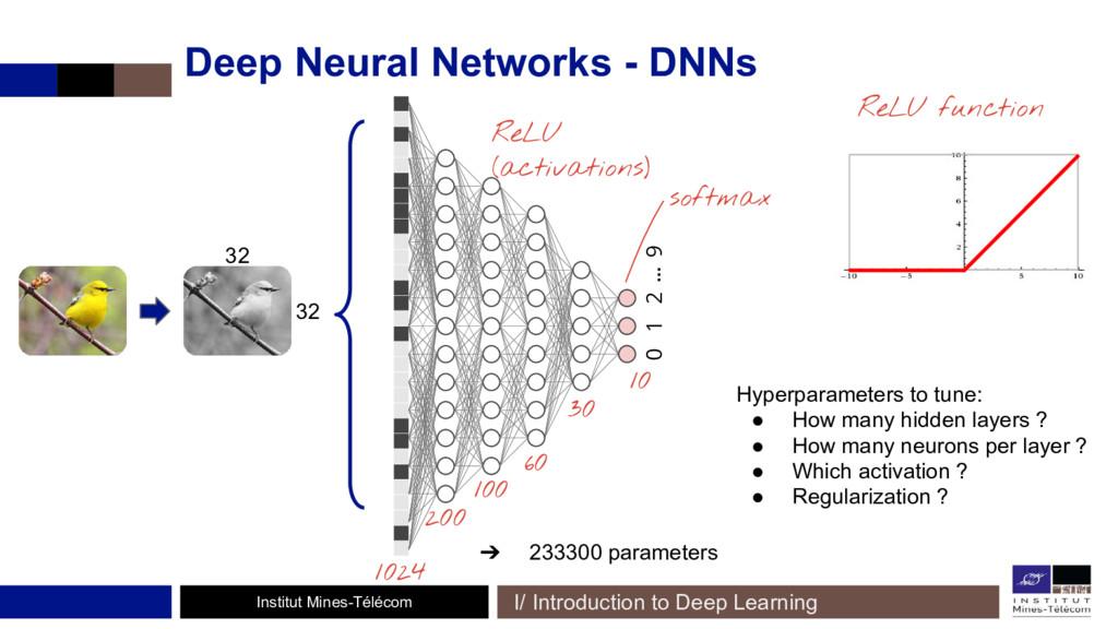 Institut Mines-Télécom Deep Neural Networks - D...