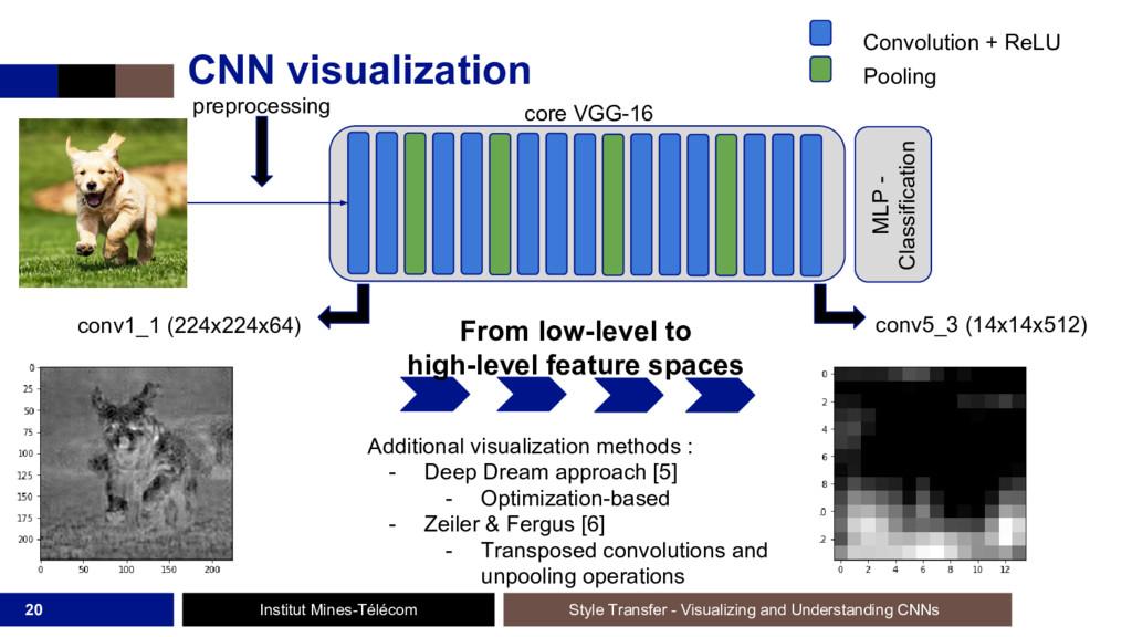 Institut Mines-Télécom CNN visualization 20 Sty...