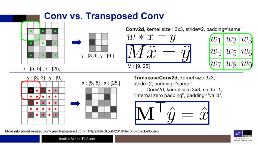 Institut Mines-Télécom Conv vs. Transposed Conv...