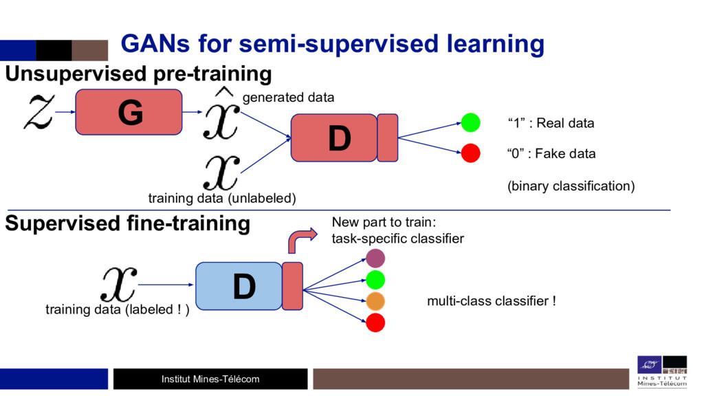 Institut Mines-Télécom GANs for semi-supervised...