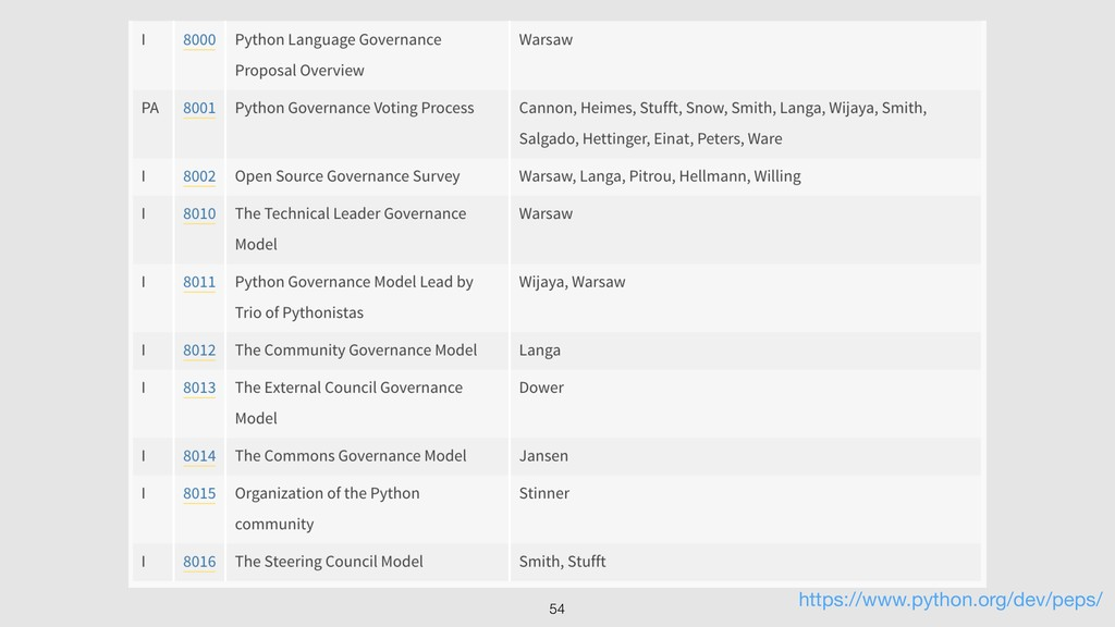 54 https://www.python.org/dev/peps/
