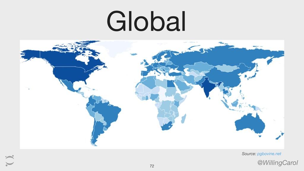 @WillingCarol 72 Global Source: pgbovine.net