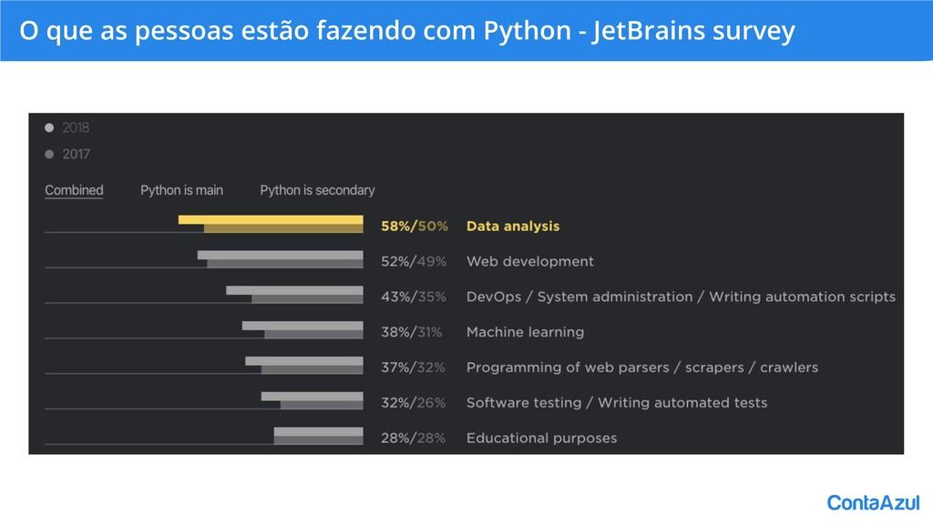 O que as pessoas estão fazendo com Python - Jet...