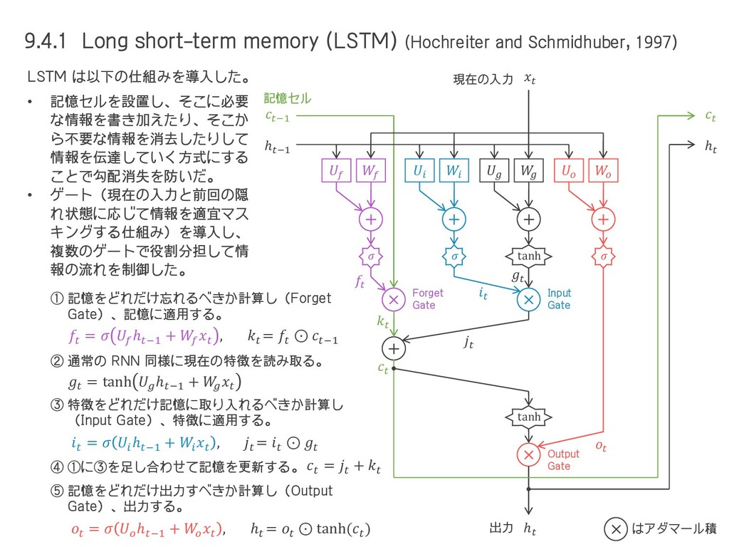 9.4.1 Long short-term memory (LSTM) (Hochreiter...