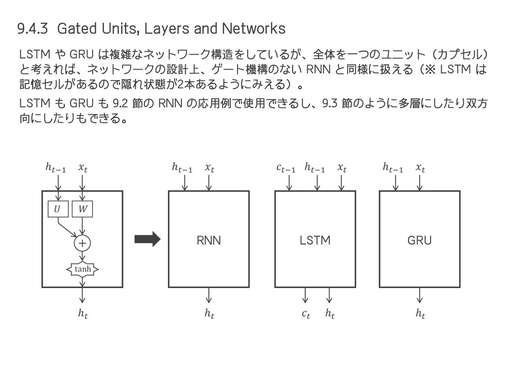 9.4.3 Gated Units, Layers and Networks LSTM や G...