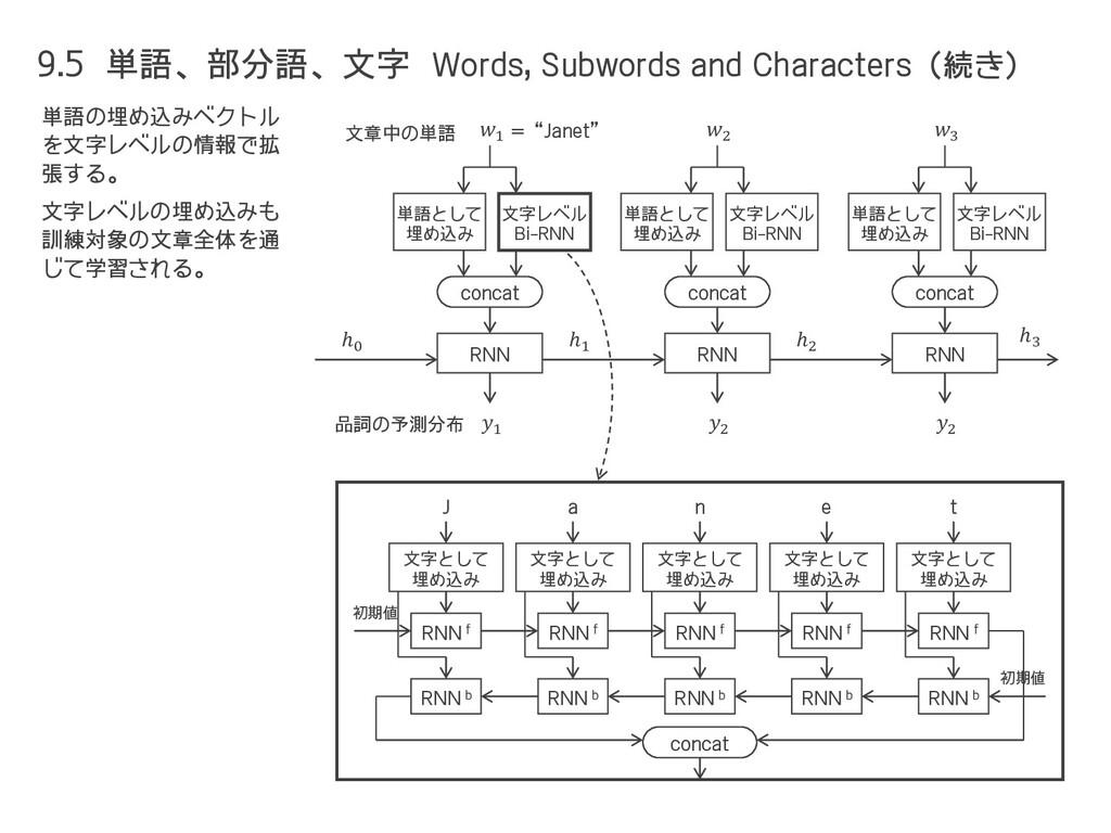 9.5 単語、部分語、文字 Words, Subwords and Characters(続き...