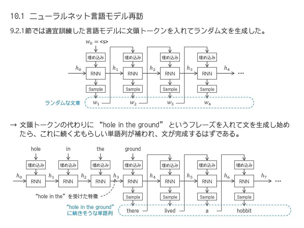 10.1 ニューラルネット言語モデル再訪 9.2.1節では適宜訓練した言語モデルに文頭トークン...