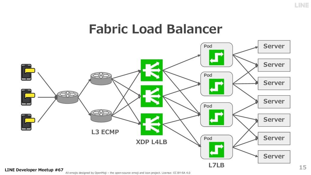 LINE Developer Meetup #67 Fabric Load Balancer ...