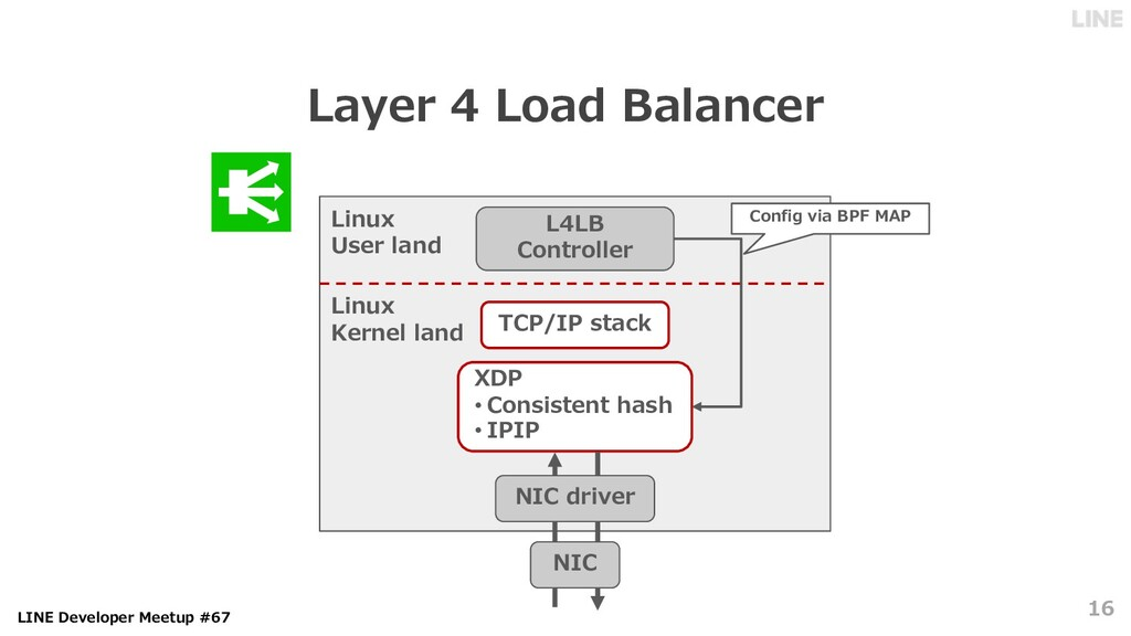 LINE Developer Meetup #67 Layer 4 Load Balancer...