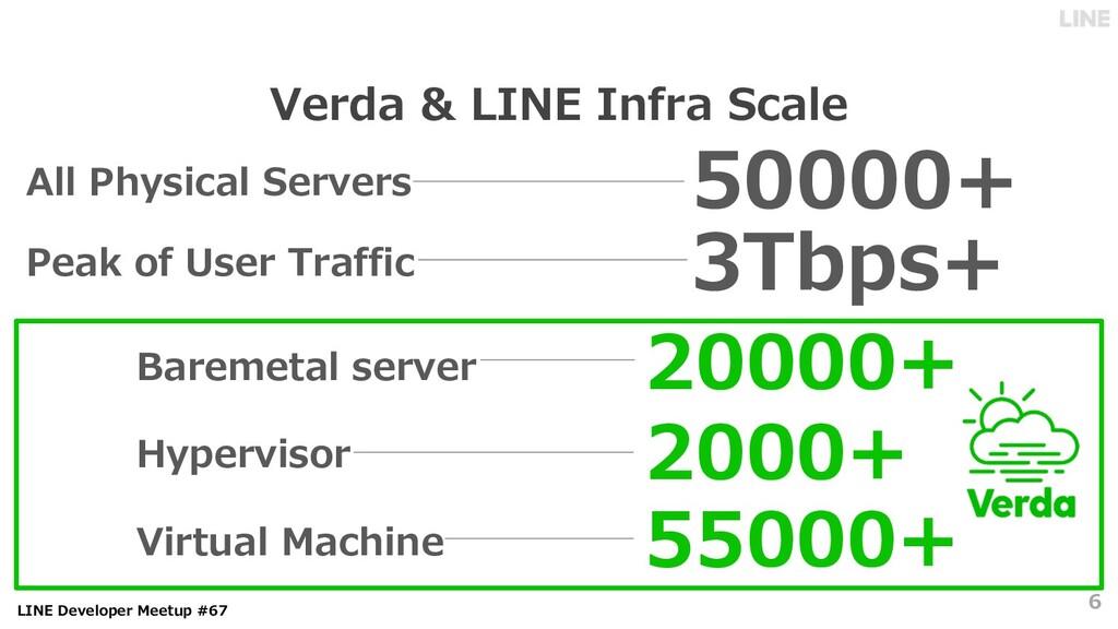 LINE Developer Meetup #67 Verda & LINE Infra Sc...