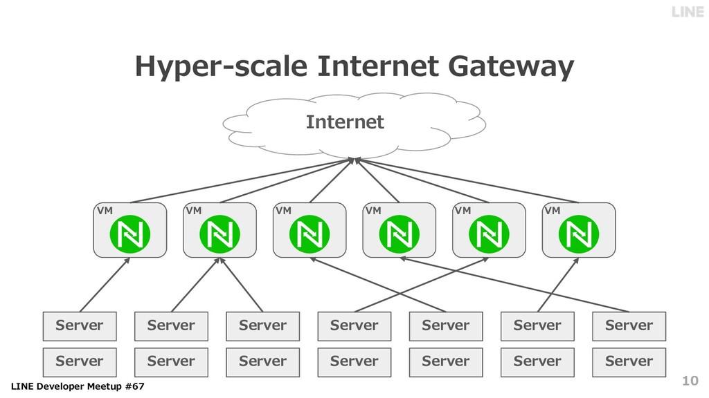 LINE Developer Meetup #67 Hyper-scale Internet ...