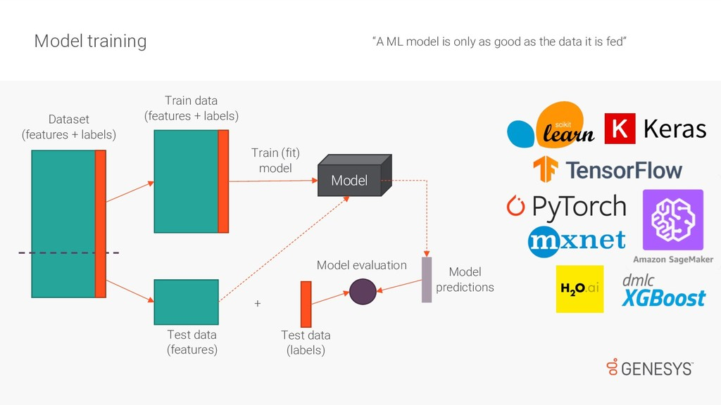 """A ML model is only as good as the data it is f..."