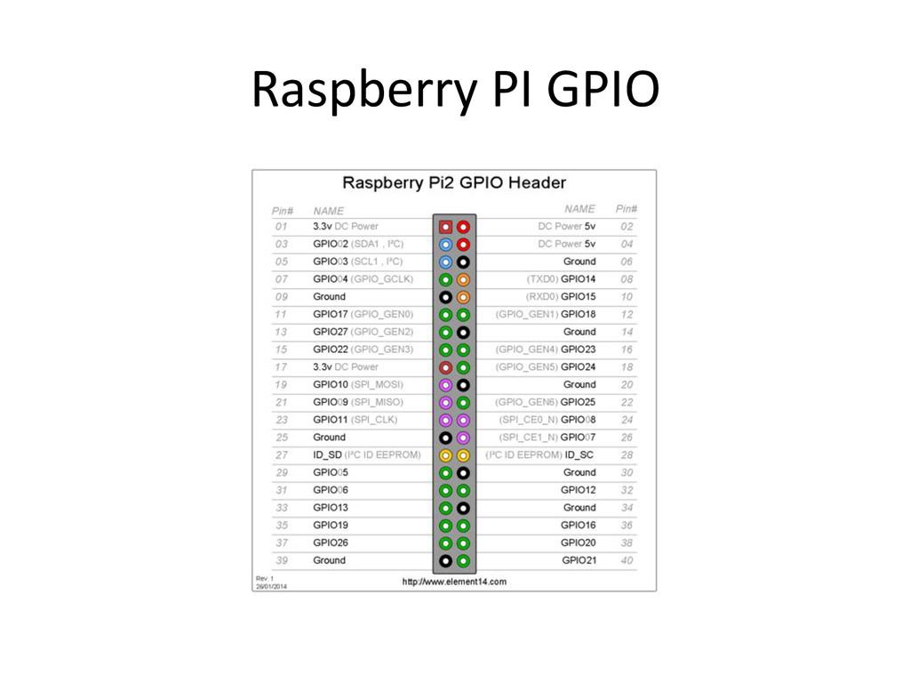 Raspberry)PI)GPIO)