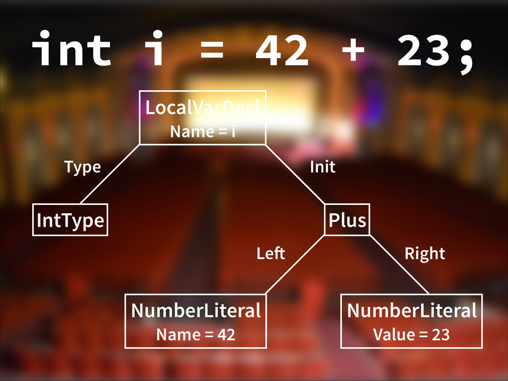 LocalVarDecl Name = i IntType Type Plus Init Nu...