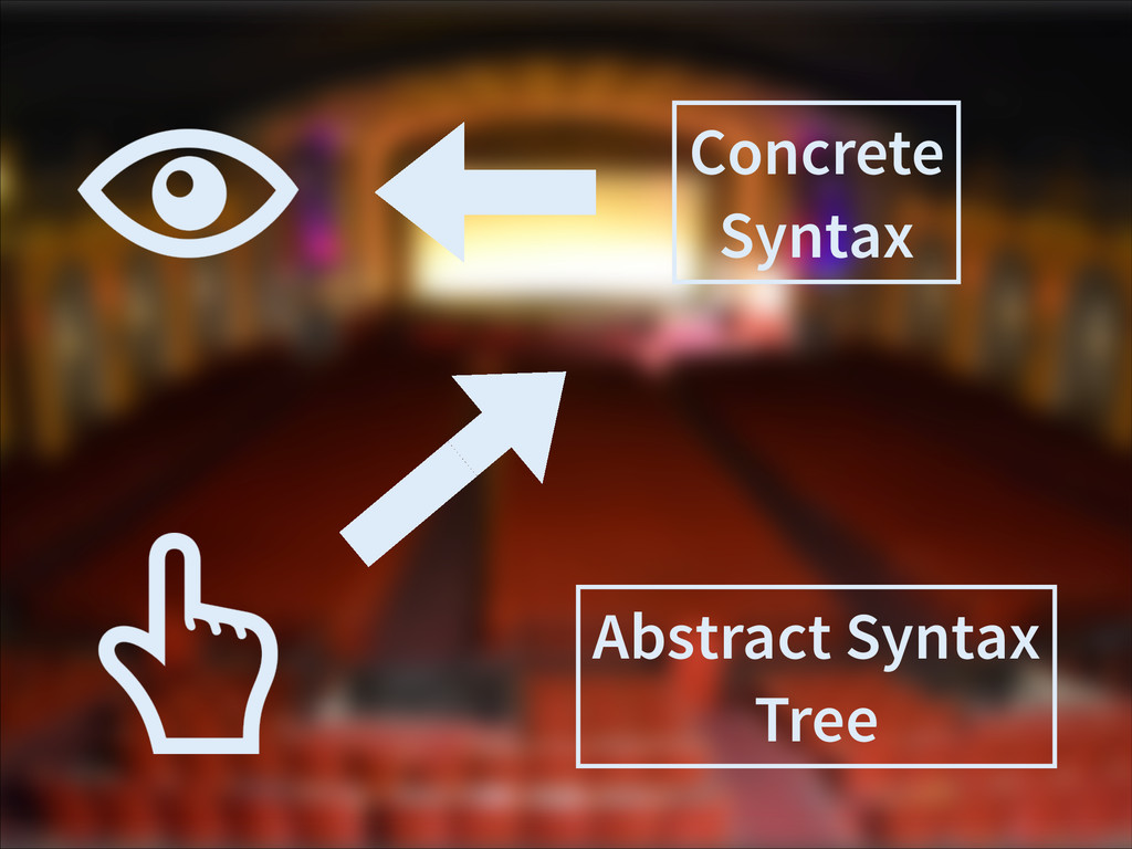 Abstract Syntax Tree Concrete Syntax