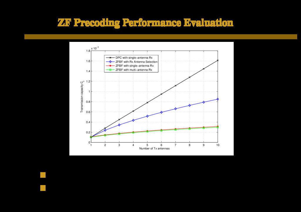 ZF Precoding Performance Evaluation 1 2 3 4 5 6...
