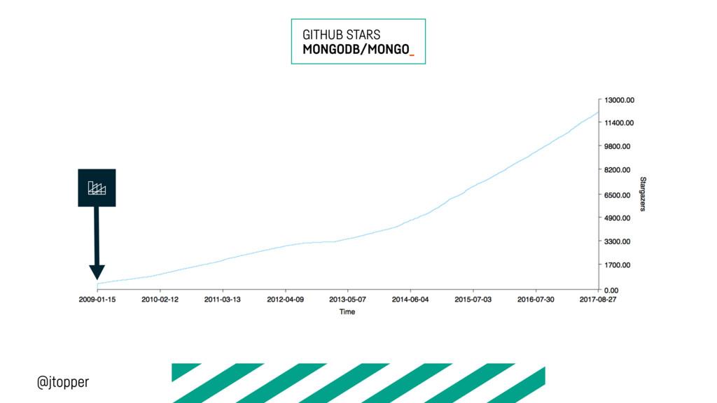 GITHUB STARS MONGODB/MONGO_ @jtopper