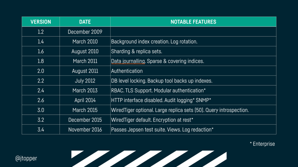 VERSION DATE NOTABLE FEATURES 1.2 December 2009...