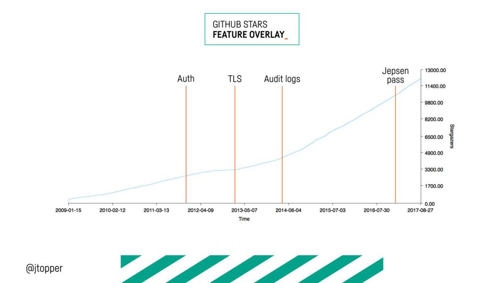 GITHUB STARS FEATURE OVERLAY_ TLS Audit logs Au...