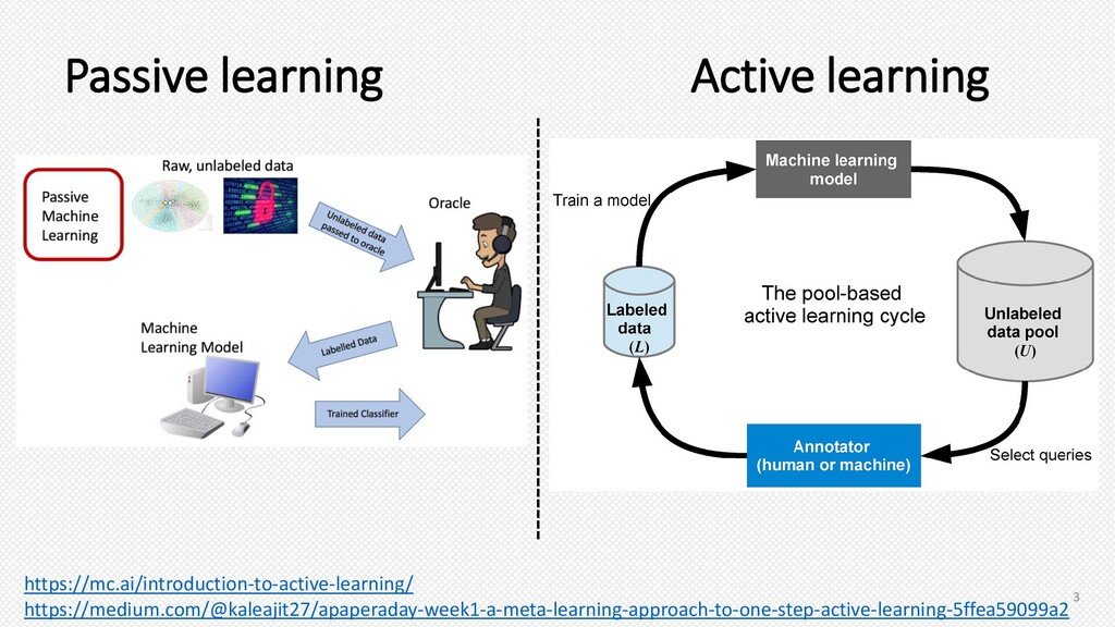 Passive learning https://mc.ai/introduction-to-...