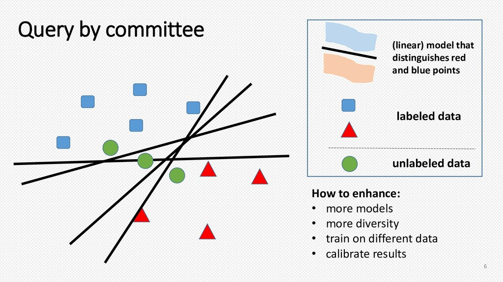 Query by committee (linear) model that distingu...