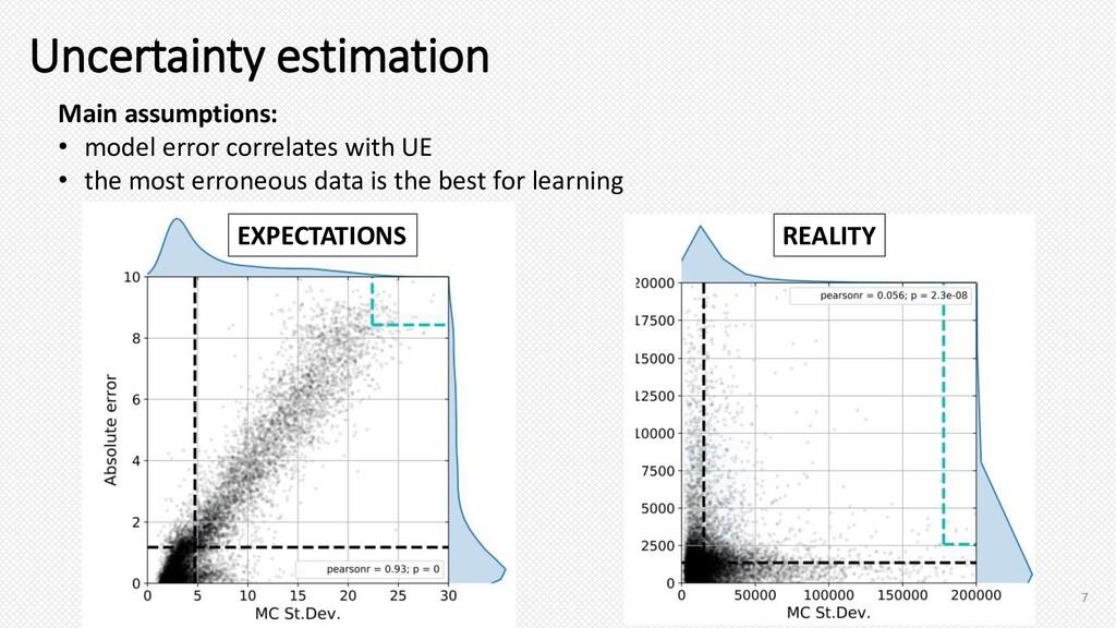Uncertainty estimation EXPECTATIONS REALITY Mai...