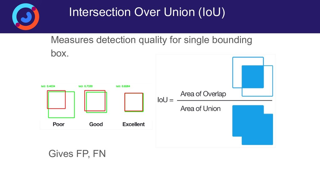 Intersection Over Union (IoU) Measures detectio...
