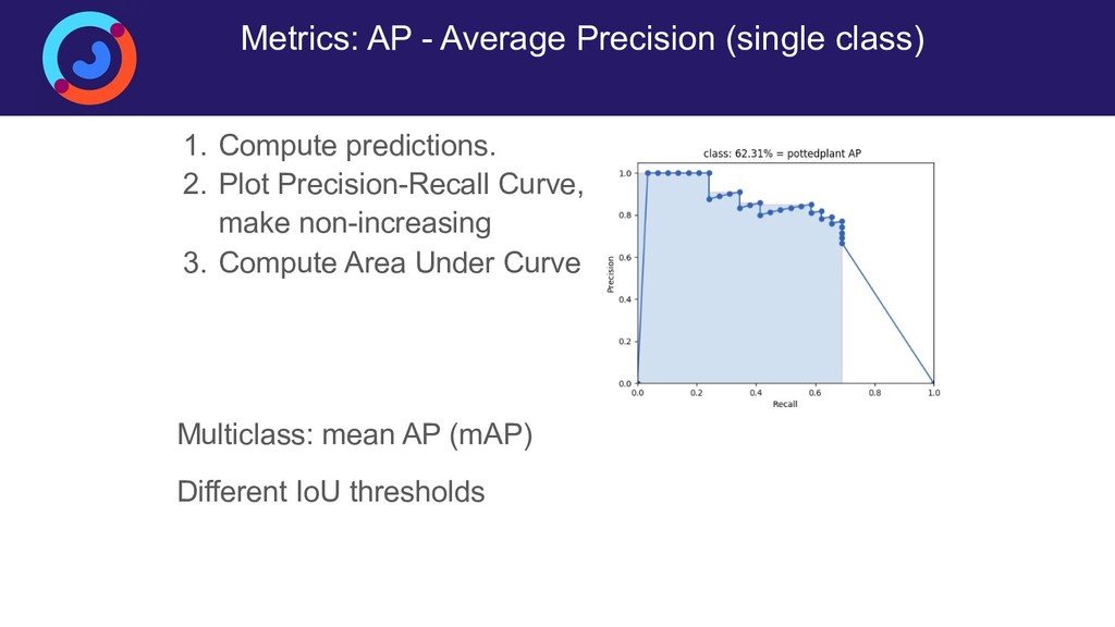 Metrics: AP - Average Precision (single class) ...