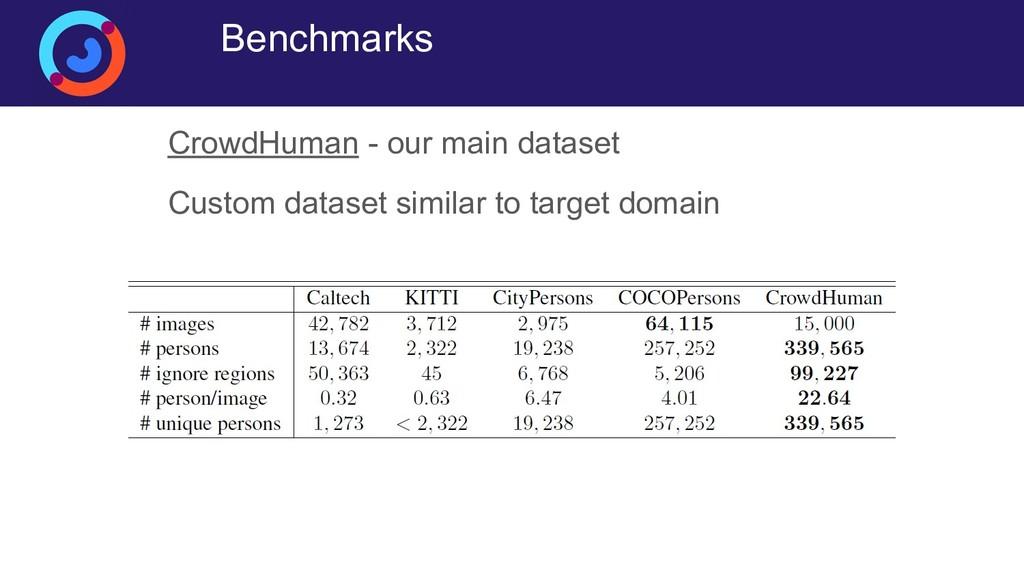 Benchmarks CrowdHuman - our main dataset Custom...
