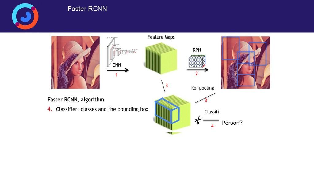 Faster RCNN Person?