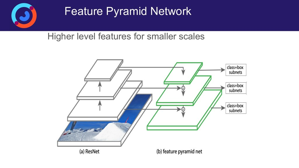 Feature Pyramid Network Higher level features f...