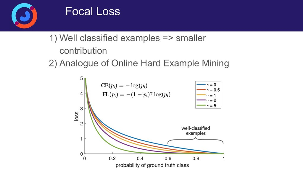 Focal Loss 1) Well classified examples => small...