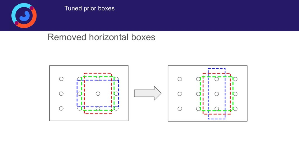 Tuned prior boxes Removed horizontal boxes