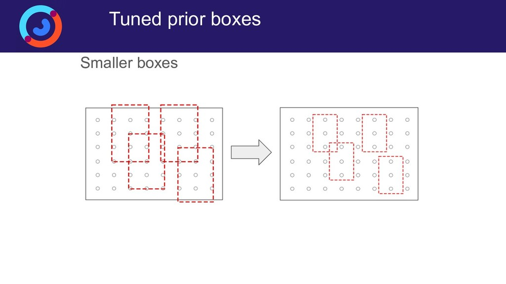 Tuned prior boxes Smaller boxes