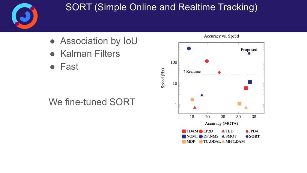 SORT (Simple Online and Realtime Tracking) ● As...