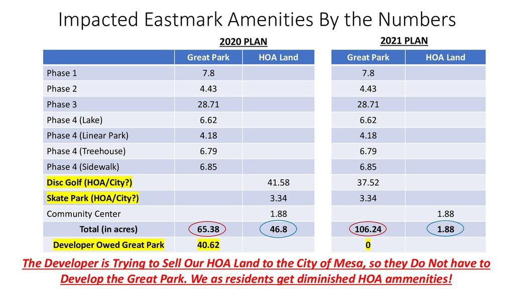 Impacted Eastmark Amenities By the Numbers Grea...