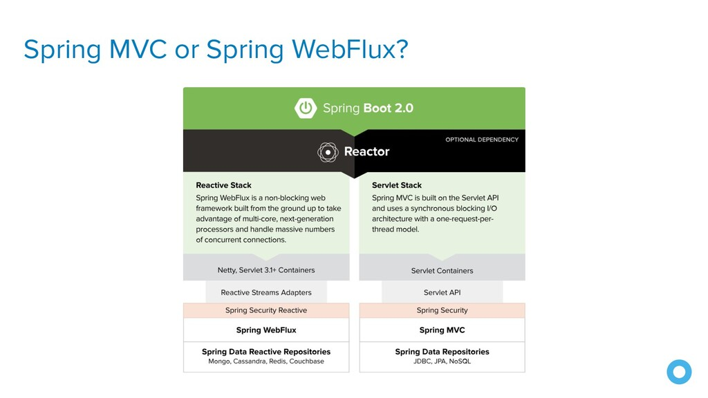Spring MVC or Spring WebFlux?