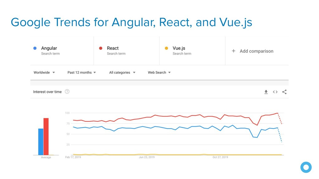 Google Trends for Angular, React, and Vue.js