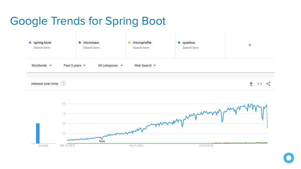 Google Trends for Spring Boot