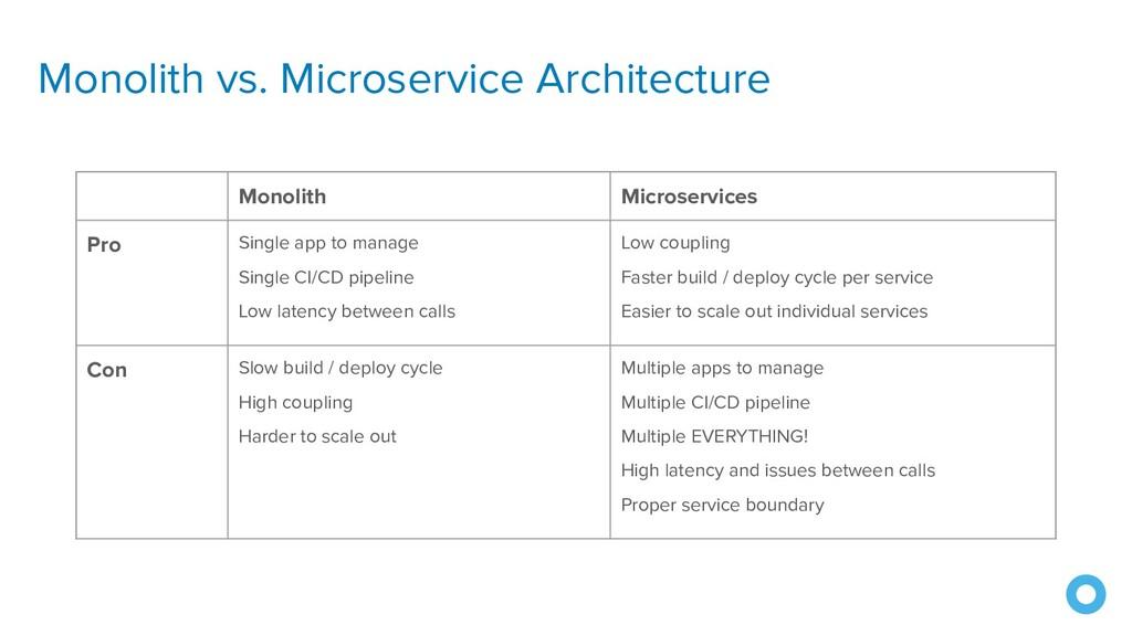 Monolith vs. Microservice Architecture Monolith...