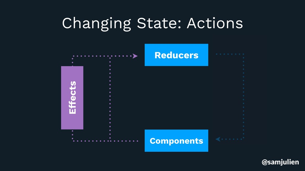 Reducers Components Effects Changing State: Act...