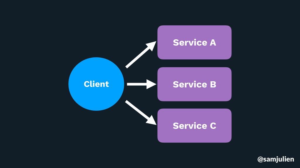 @samjulien Client Service A Service B Service C