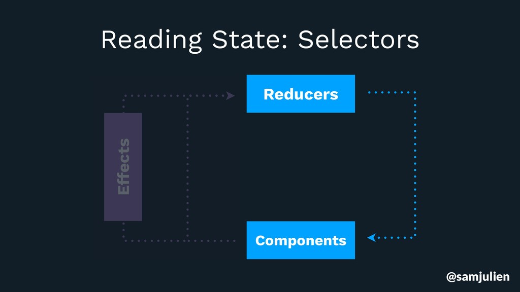 Reducers Components Effects Reading State: Sele...