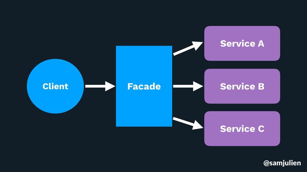 @samjulien Facade Client Service A Service B Se...