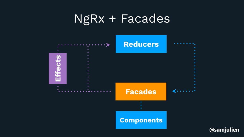 Reducers Components Effects NgRx + Facades Faca...