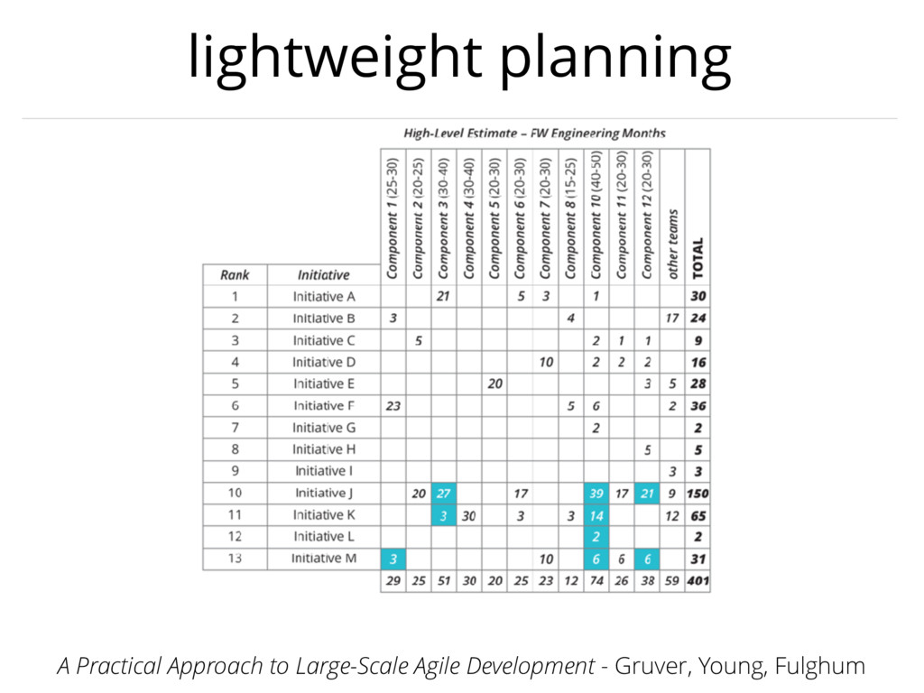 lightweight planning A Practical Approach to La...