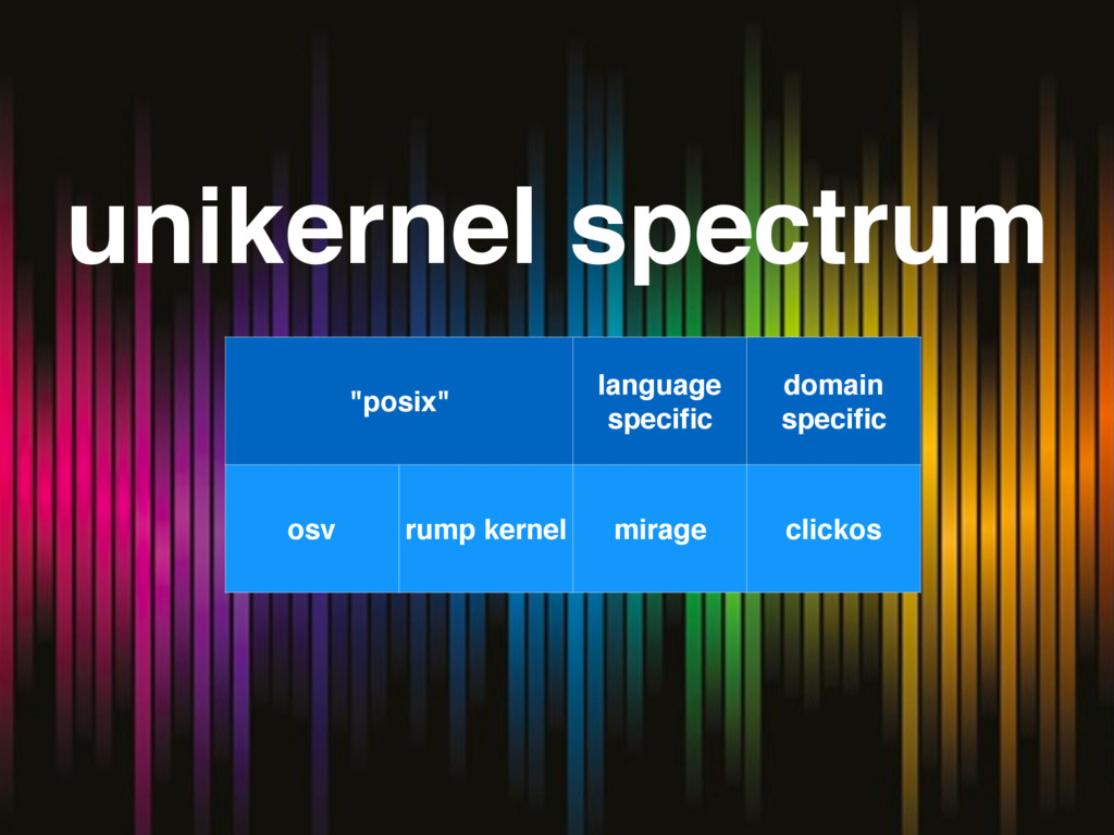 """unikernel spectrum """"posix"""" language specific dom..."""