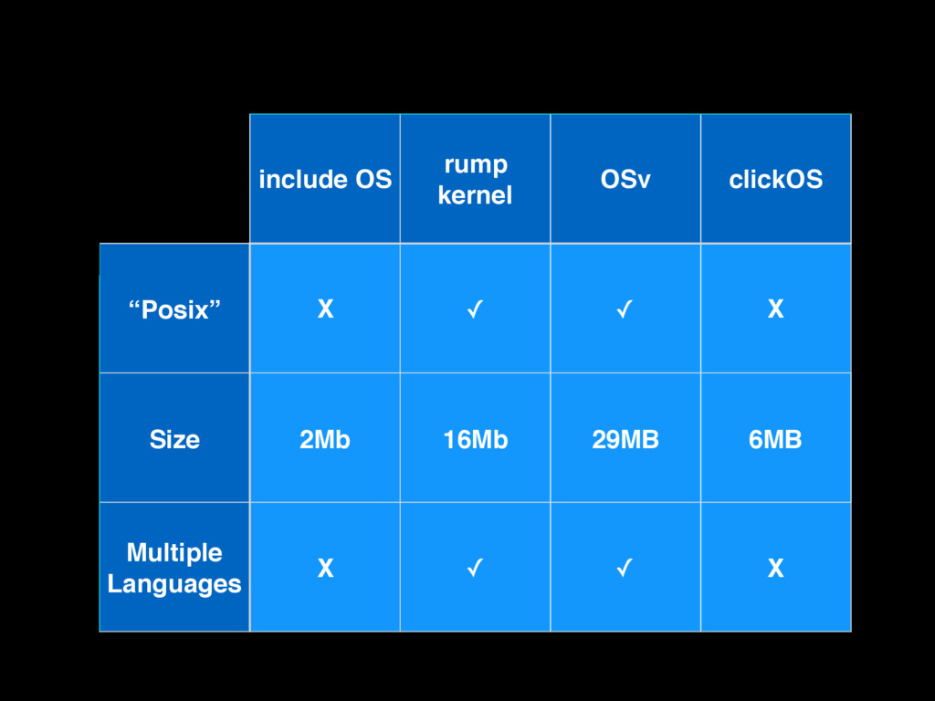 "include OS rump kernel OSv clickOS ""Posix"" X ✓ ..."